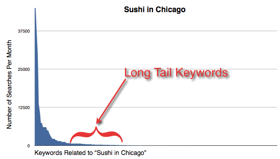 Sample Graph of Long Tail Keywords
