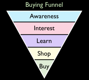 Five Step Buying Funnel