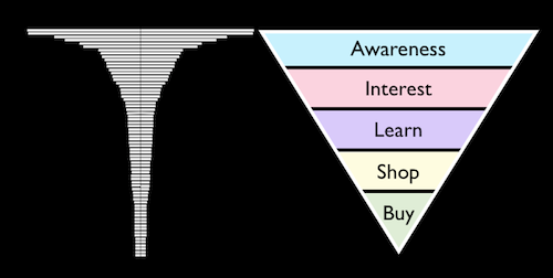 How The Buying Funnel Relates to Keywords