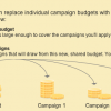 AdWords Shared Budget