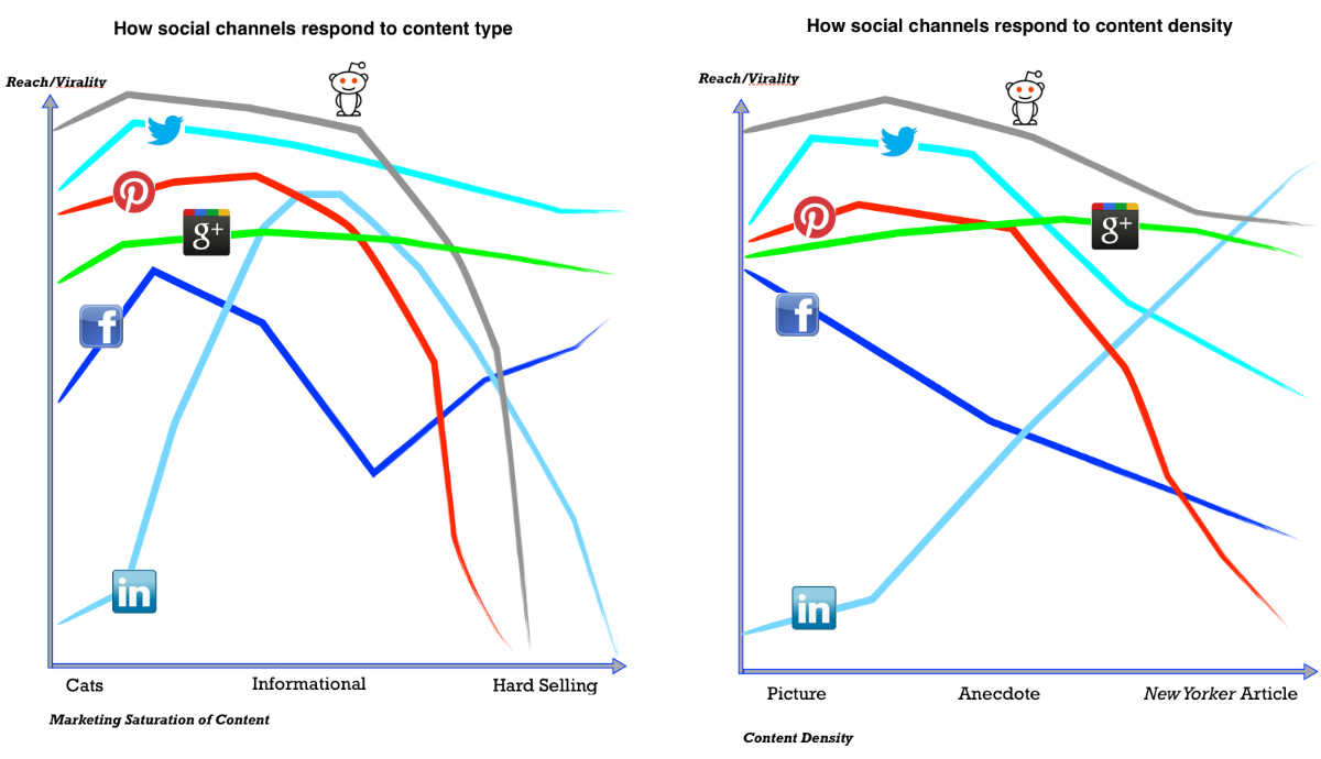 social-media-reach-vs-content