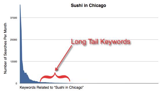 Sample Graph of Long Tail Keywords